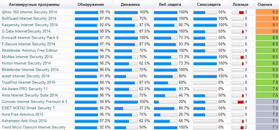 Рейтинг антивирусов 2014